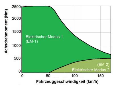 E-Modus-1-2